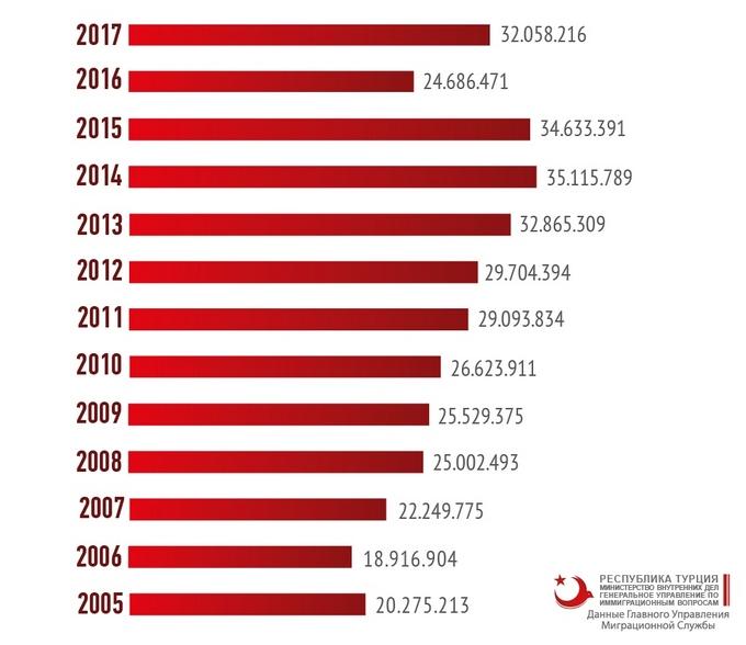 Число туристов в Турции